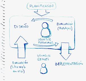 Modelo lavadora del diseño centrado en el usuario