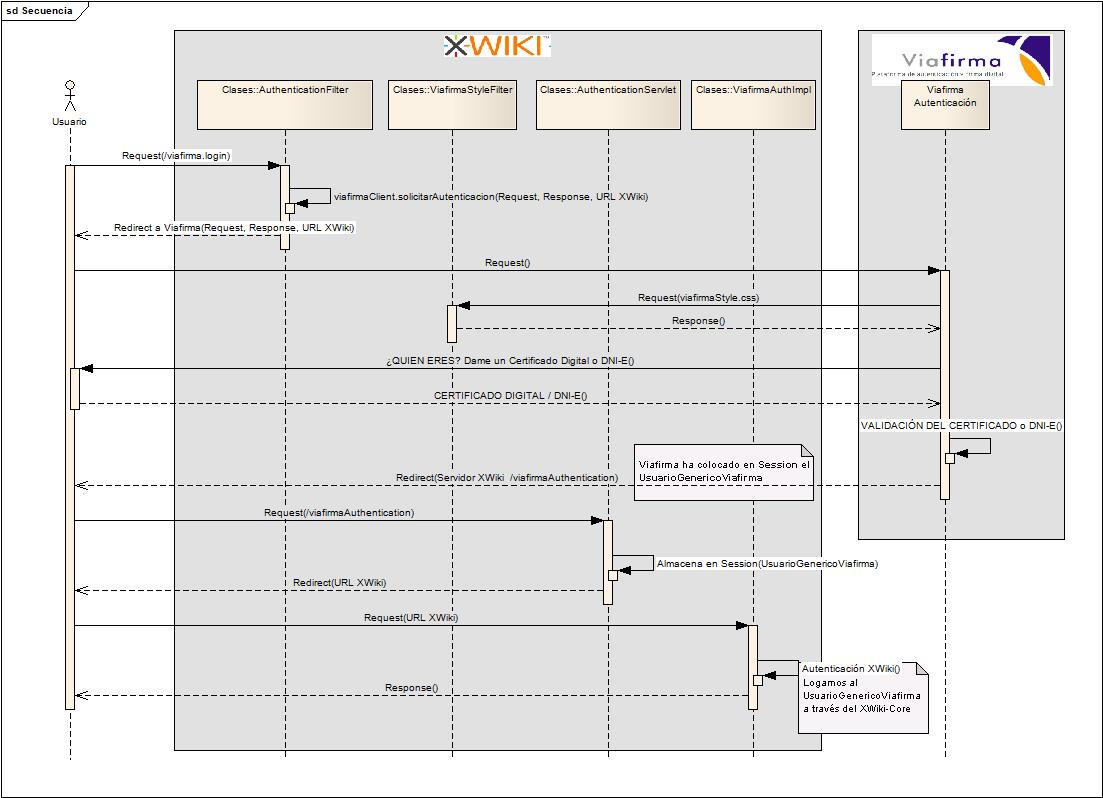 Diagrama Viafirma