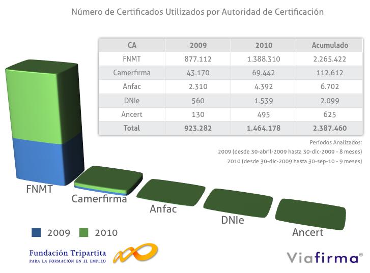 gráfica del número de certificados utilizados por cada CA