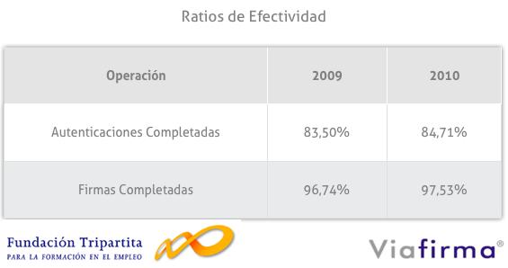 tabla que muestra el ratio de efectividad en las transacciones con viafirma