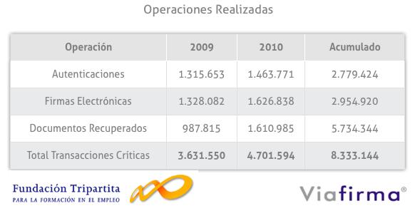 tabla con el número de transacciones registradas con Viafirma en Tripartita