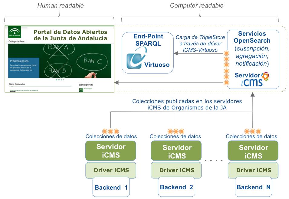 Arquitectura tecnológica Portal Datos Abiertos de la JA