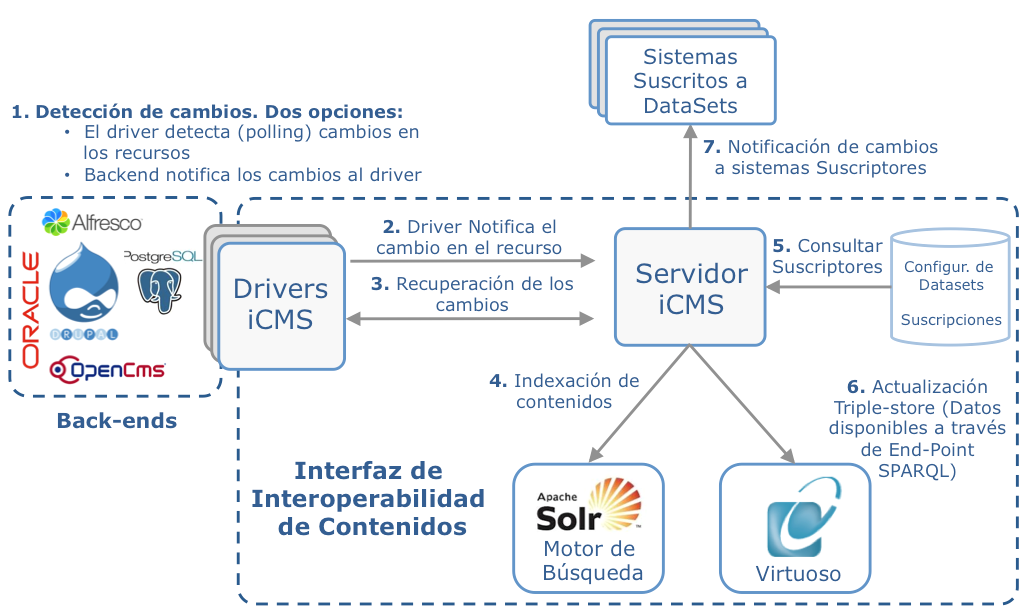 notificaciones icms