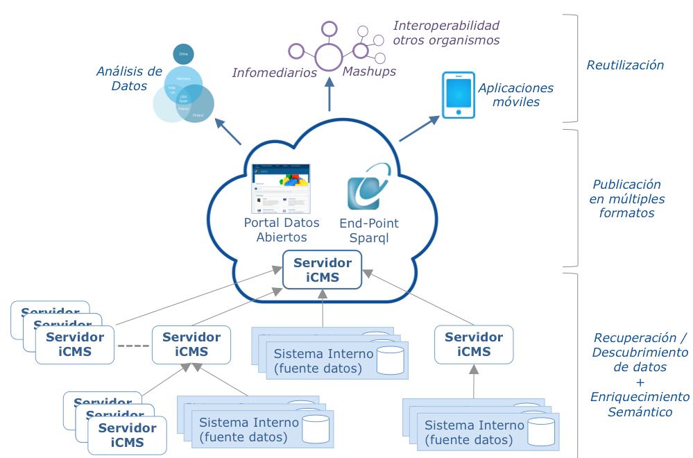 Arquitectura Open Data basada en iCMS