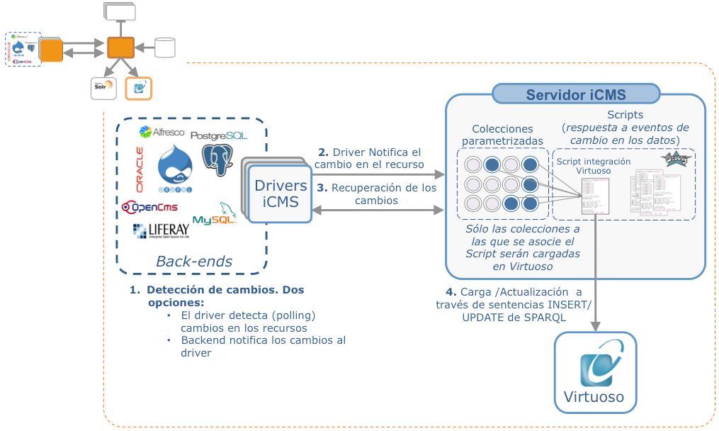 Proceso de integración entre iCMS y Virtuoso