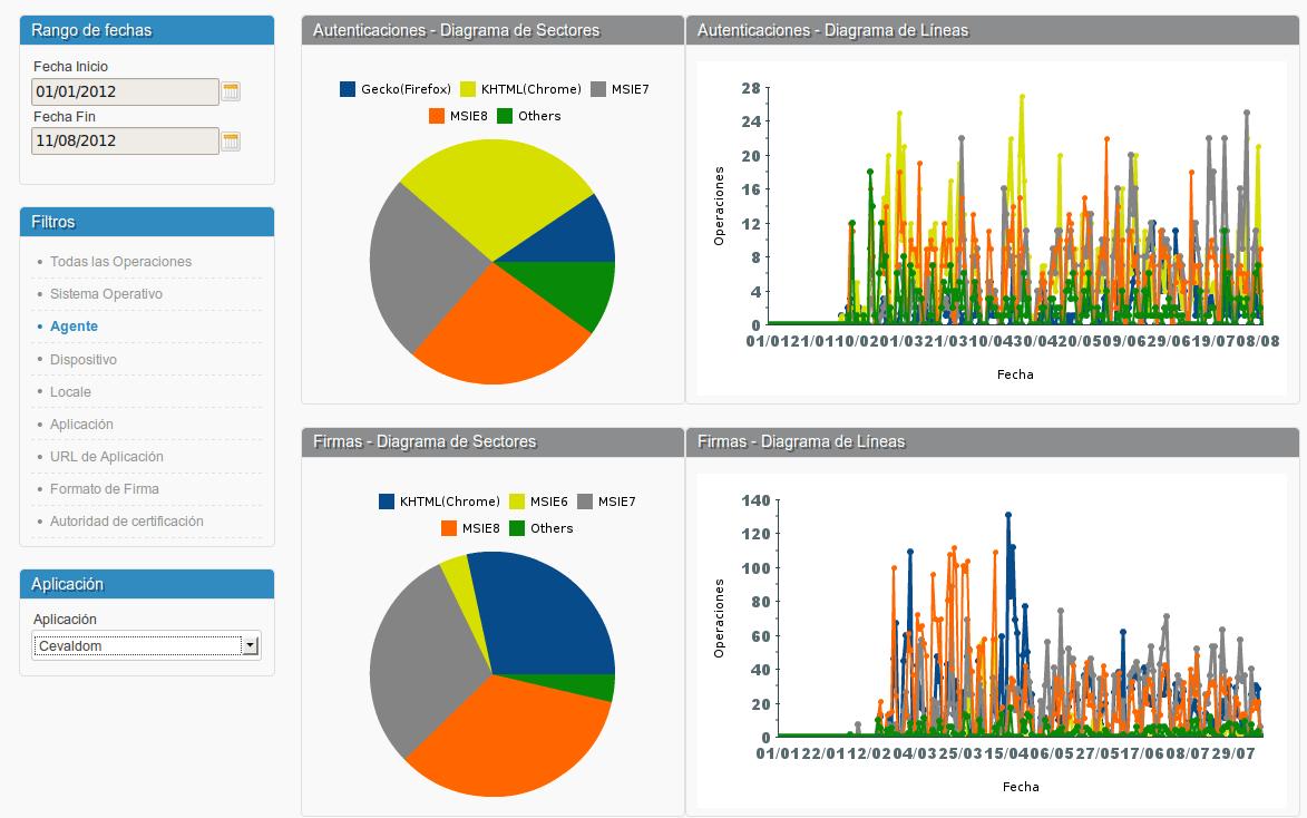Estadísticas de autenticación y firma electrónica según navegador utilizado.