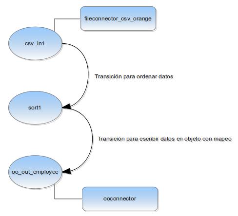 Diagrama de carga de datos con OpenETL con 2 transiciones y 2 conectores