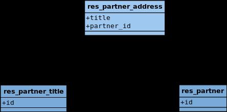 Diagrama de relación de clases simplificado de res_partner_address con res_partner y res_partner_titulo