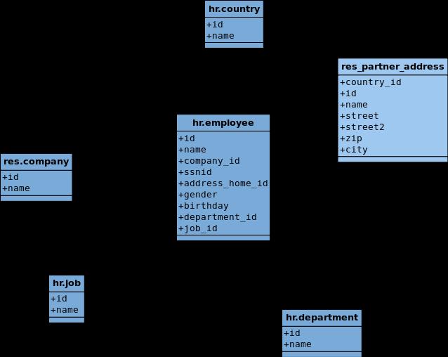 Si te alejas de la pantalla y te pones bizco, verás a un tio bailando. En realidad es el diagrama de clases simplificado de objetos OpenERP.