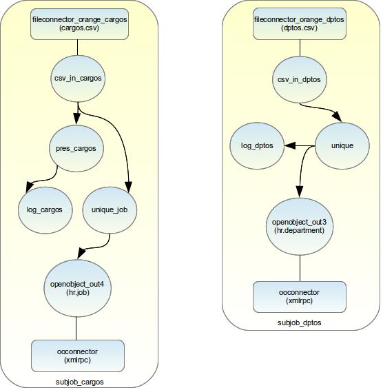 Diagramas de subjob_cargos y subjob_dptos.