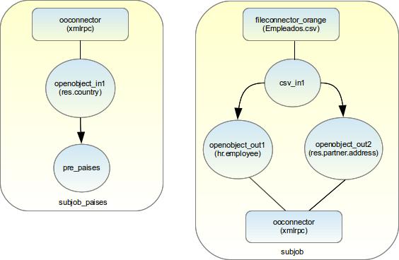 Diagramas de subjob_paises y subjob.