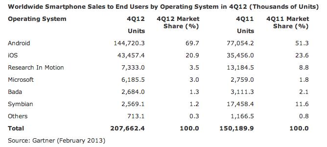 Ventas mundiales de smartphones por sistema operativo