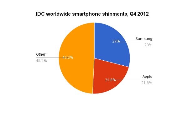Distribución de smartphones por fabricantes en el último cuarto de 2012
