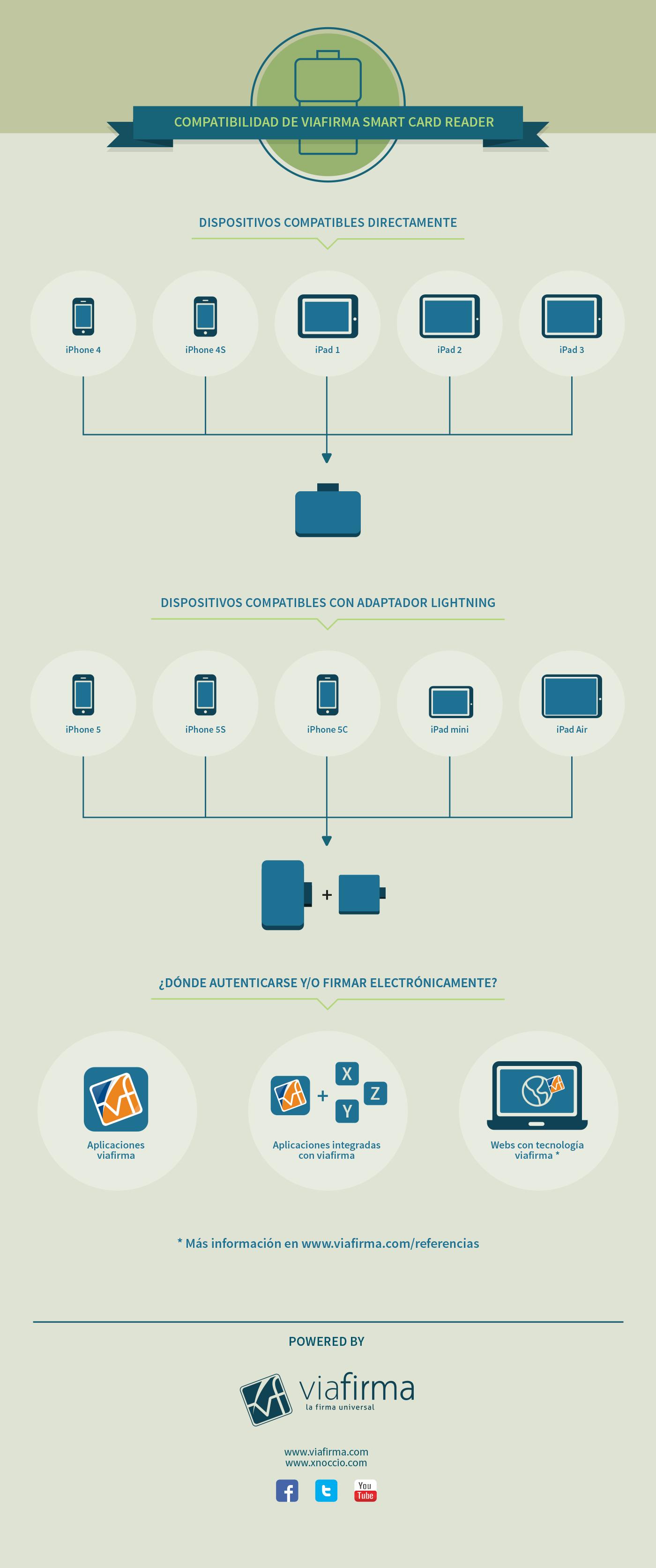 Compatibilidad smartcard reader