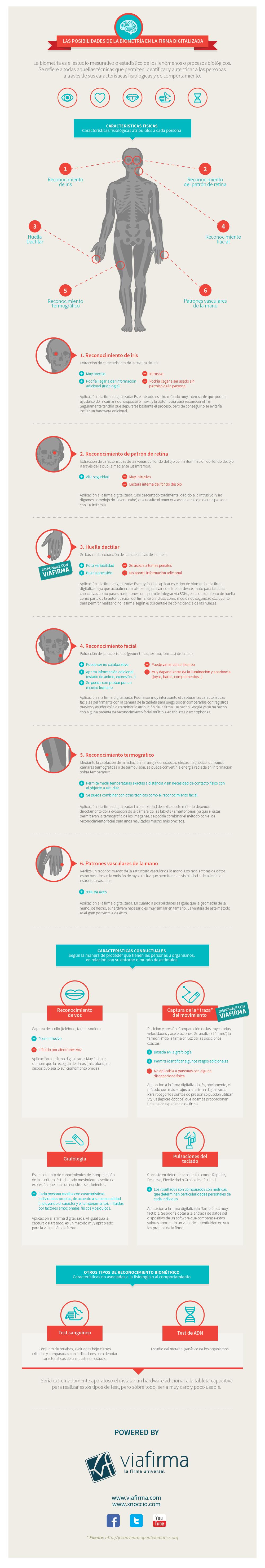 Posibilidades de la biometria en firma digitalizada