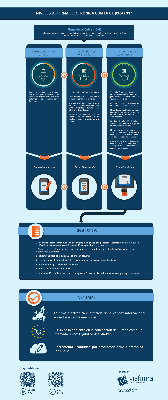 Firma Electrónica Infografia
