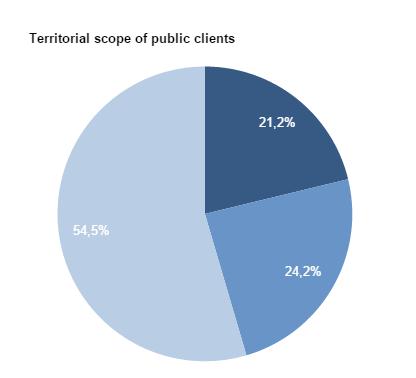 Graph II: Territorial public entities