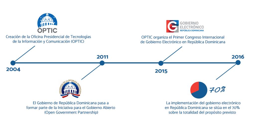república dominicana gobierno abierto