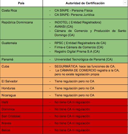 Autoridade de Certificación Centroamérica