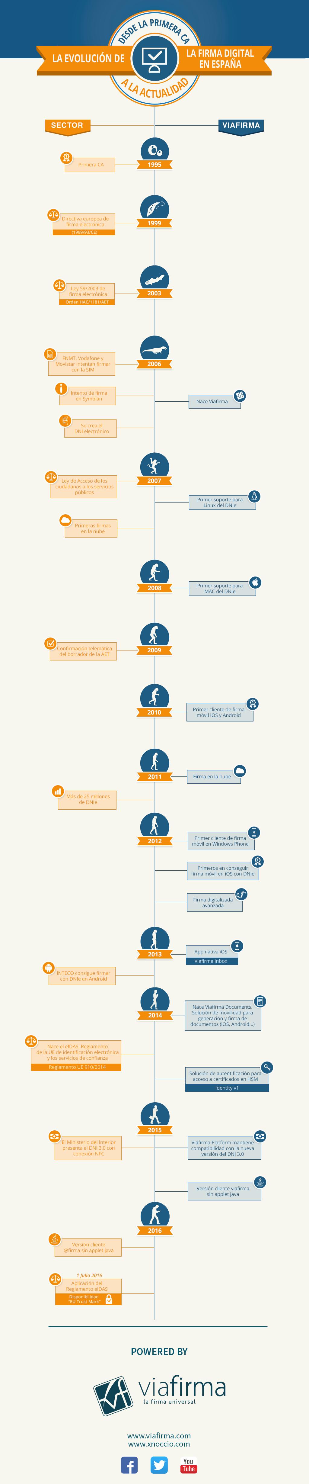 La evolución de la Firma Digital en España