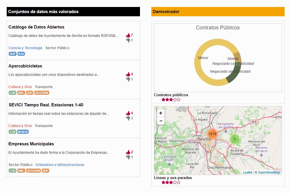 Plataforma OGoov Sevilla