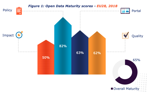 maturity of Open Data in the European Union