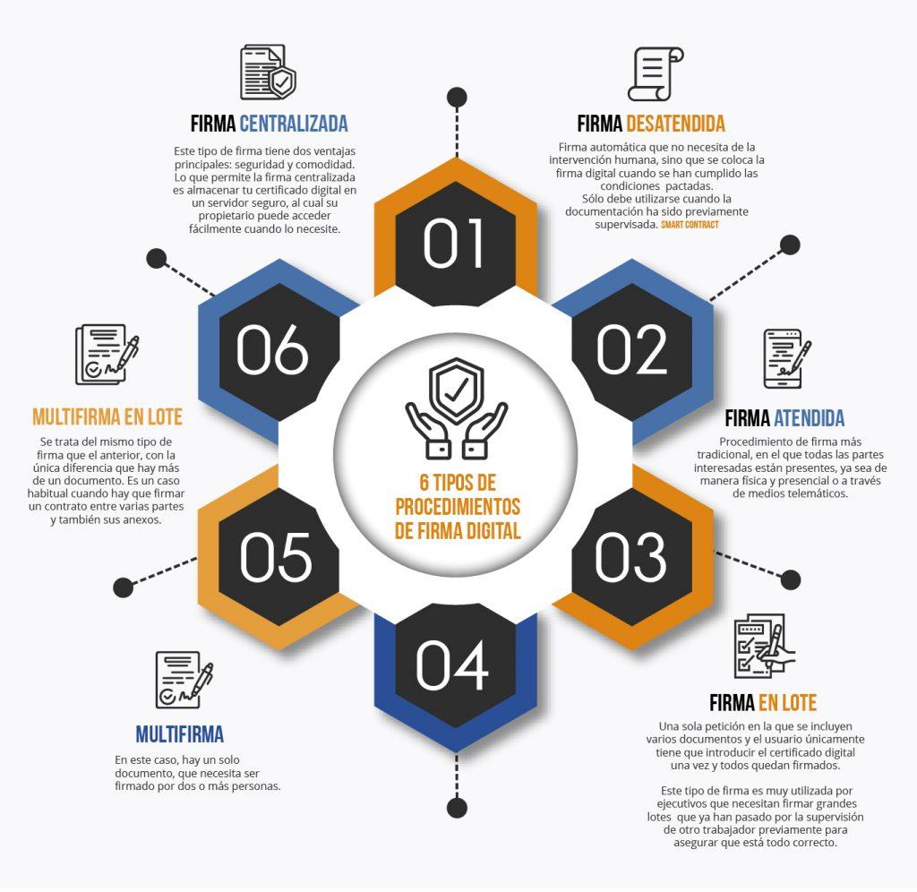 6 tipos de procedimientos de firma digital