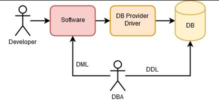 Cadena del software
