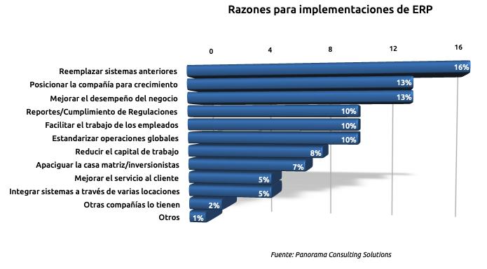 Gráfico de barras que expresa en porcentajes las principales razones para implementaciones de ERP