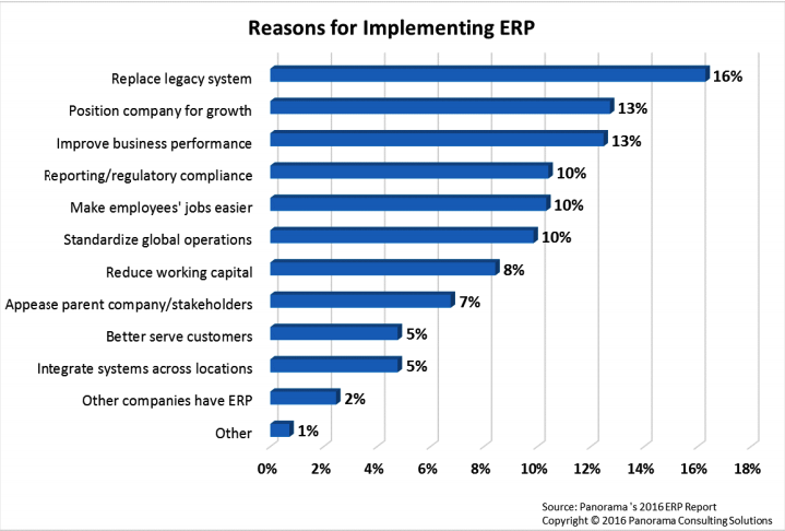 Bar chart expressing in percentages the main reasons for ERP implementations