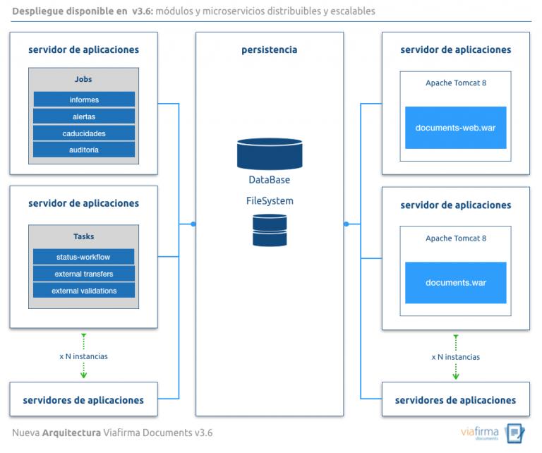Ilustración de la arquitectura de viafirma documents basada en un crecimiento horizontal