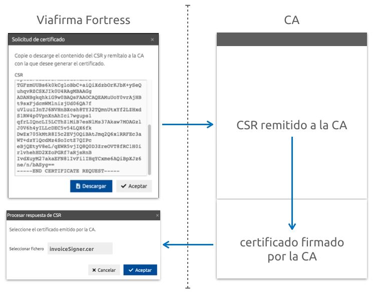 Descripción proceso solicitud basada en CSR